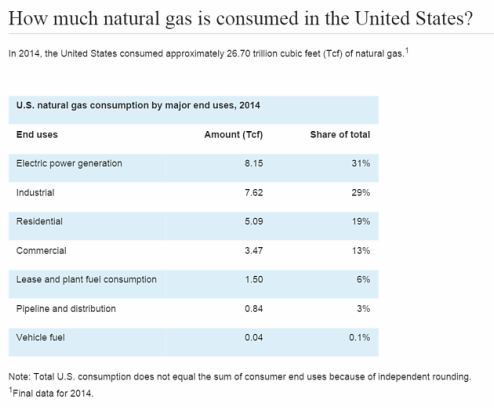 Nat Gas Consumed chart