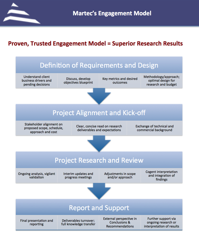 Partner engagement model