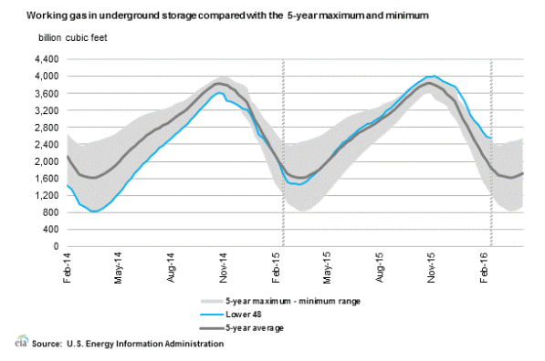 undergrougd gas storage chart