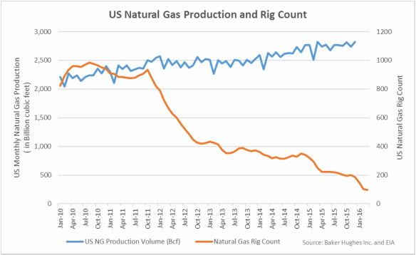 us nat gas production chart