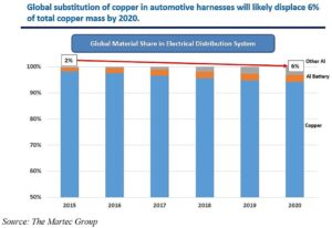 ICA graph 300x206 automotive wire harness study offers new information on material global sourcing wire harness decision case study at mr168.co
