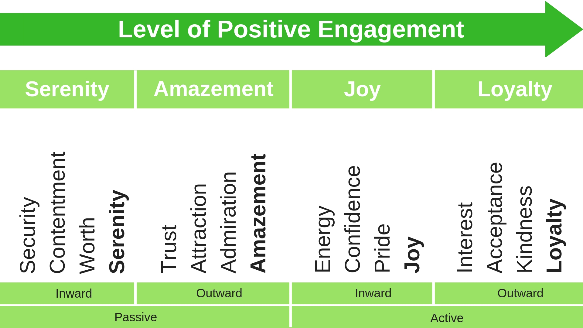 Levels of Positive Engagement
