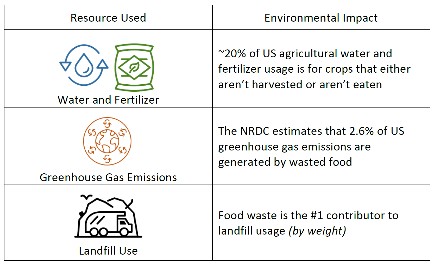 Food and Beverages - food waste graphic