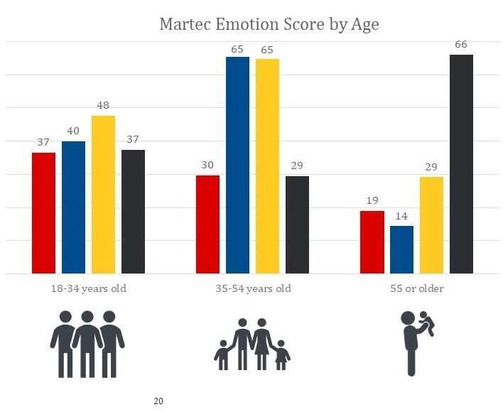 MES Martec Emotion Score by age graphic CX customer satisfaction ratings