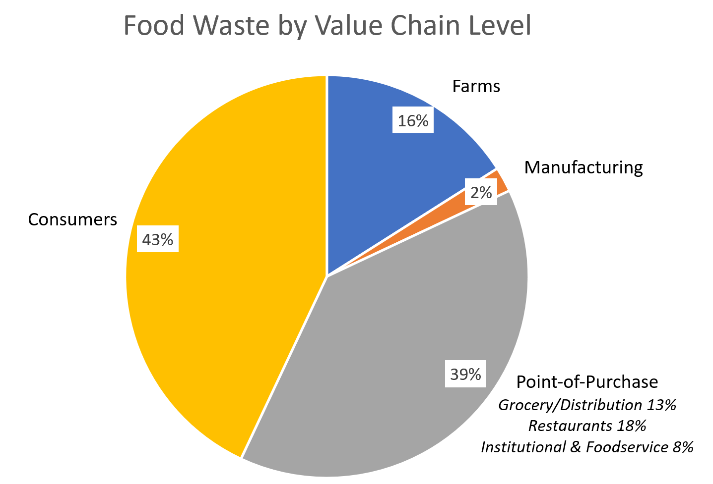 Reducing Food Waste blog graph