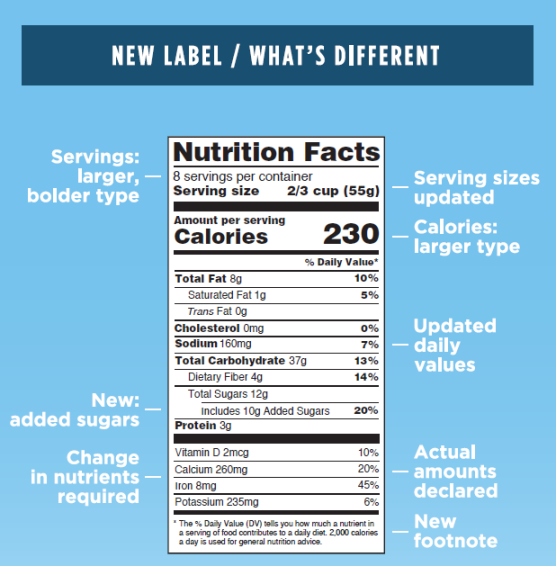 food and beverages new label laws transparency nutrition label