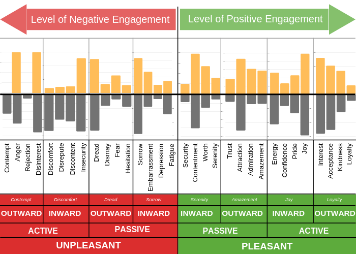 How Emotions Drive Purchasing Decisions emotion intelligence chart emotion landscape