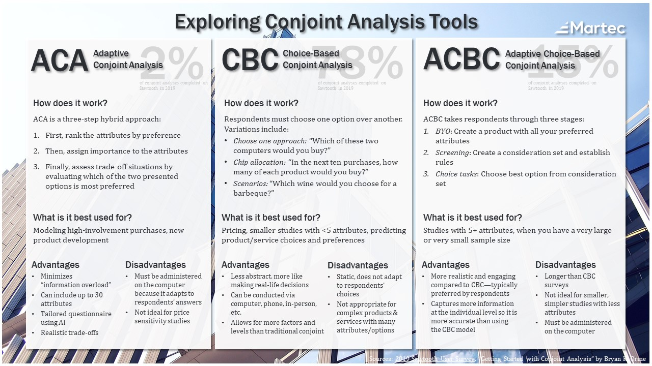 Conjoint Analysis Infographic Adaptive Choice-Based Conjoint ACBC