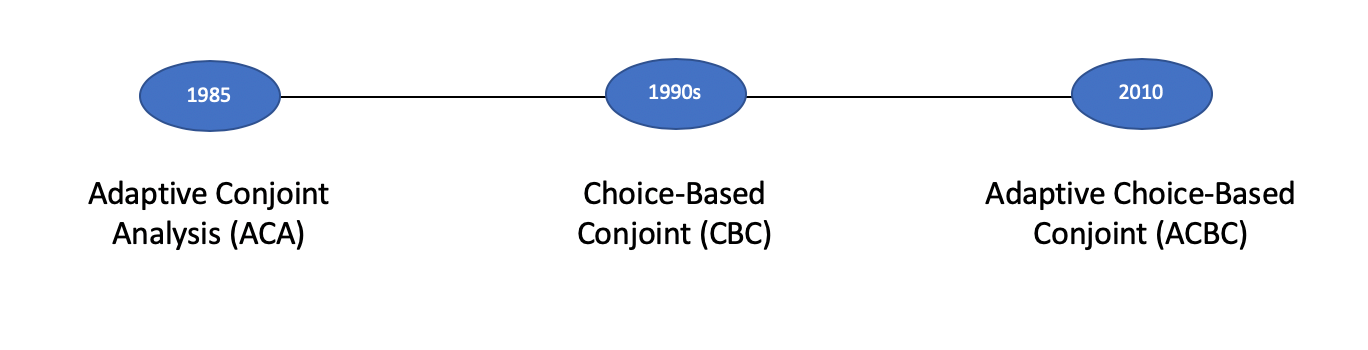 Adaptive Choice-Based Conjoint ACBC