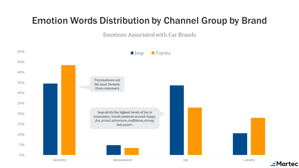 Automotive Car Brand emotions Toyota and Jeep Martec Emotion Scores